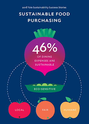 Graphic describes how 46% of dining expenses are sustainable, eco-sensitive, local, fair, humane