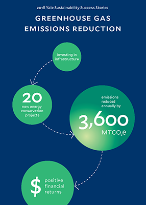 Graphic describes how Yale has invested in infrastructure with 20 new conservation projects and reduced emissions annually by 3,600 METCO2e