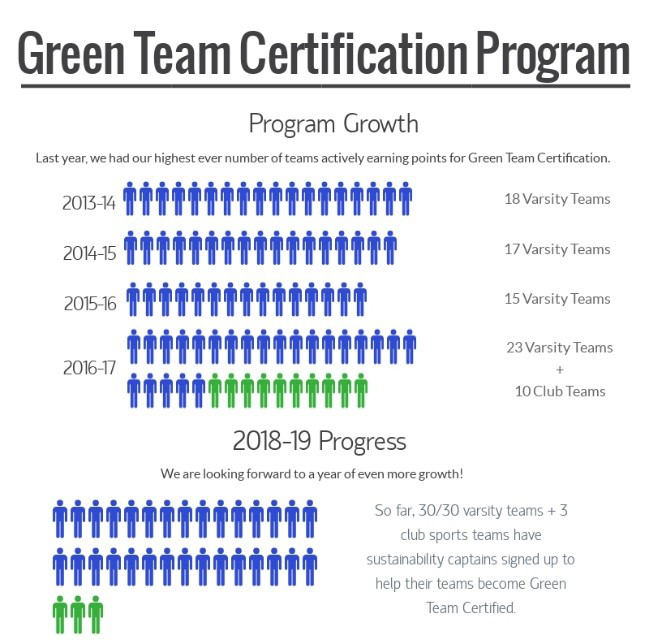 Graphic depicting progress of the Green Team Certification program from 2013 to present.