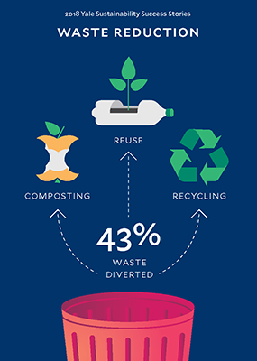 Graphic describes how Yale has achieved a 43% waste diversion rate through reuse, recycling and composting