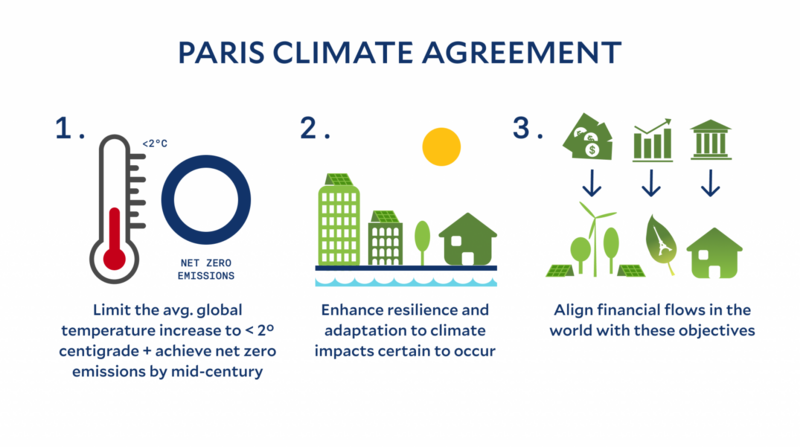 Graphic of the The Paris Agreement's  three steps: limit global temperature rise, enhance climate resilience, and improve climate financing.